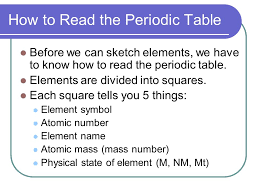Chapter 12 The Periodic Table. Section 1: Objectives Describe how ...