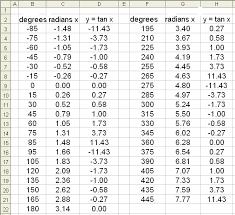 Math Scene Trigonometry Functions Graphs Of Trig