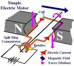 simple electric motor electronic electric simple simple electric motor