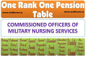 One Rank One Pension Defence Personnel Chart Pensioners Samaj