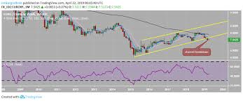 Eur Cny Dives Out Five Year Bullish Channel Pboc To Intervene