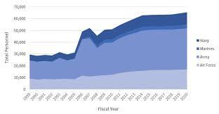 U S Military Forces In Fy 2020 Sof Civilians Contractors