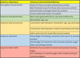 What Is Quality Content Ryans Marketing Blog