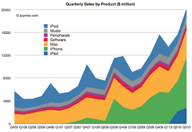 Apples Quarterly Sales By Product Chart Iclarified