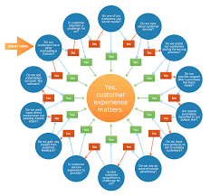 4 Steps To Improve Customer Experience