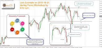 Forexlye Trading Room Eric Lyes Forex Trading Blog 2010
