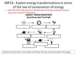 Energy Transformation Chart S8p2 Students Will Be Familiar With The Forms And