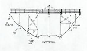 even on a wooden truss bridge these members are often individual metal pieces such as bars or rods compressive forces push or compress together and are