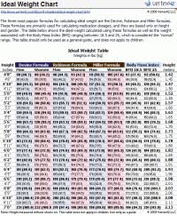 Female Weight Chart According To Height Ideal Body Weight Chart Female 8 Ideal Weight Chart