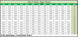 Teampages King Philip Little League 2017 Baseball Age Chart