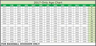 Baseball Age Chart Teampages King Philip Little League 2017 Baseball Age Chart