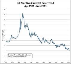Refi Rates Chart 5 Times When Refinancing Just Doesnt Make Sense