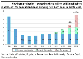 Chart Amazing Population Growth Is Coming As China Eases