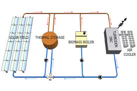 solar power plant wiring diagram images solar power in addition solar power plant diagram besides how solar