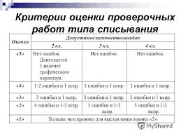 Презентация на тему НОРМЫ ОЦЕНКИ ЗНАНИЙ В НАЧАЛЬНОЙ ШКОЛЕ КАК  8 Критерии оценки проверочных работ типа списывания Оценки Допустимое количество
