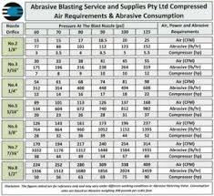 Sandblasting Nozzle Chart Sandblasting Contractor Needs Dry Compressed Air Van Air