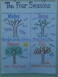 Four Seasons Anchor Chart Kindergarten Anchor Charts