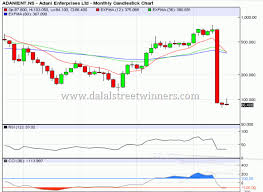 Professional Stock Chart Subscription Price Chart Share Prices Stock Charts
