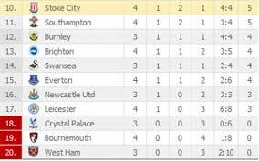 english premier league table standings now