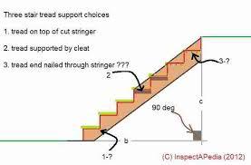 basement stairwell lighting. Stairway Lighting Requirements (C) Carson Dunlop Associates Basement Stairwell