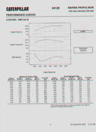 find the best diesel engine transmission and generator brochures now cat 3412 marine engine hp 1420 hp brochure specification 2 jpg