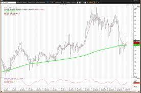 pfizer share price chart - Janada