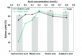 Effect Of Acid Concentrations And Types On Xylose Yield 120