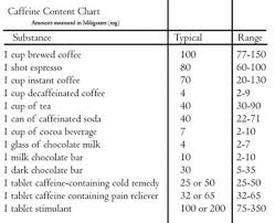57 Matter Of Fact Caffeine Level Chart Tea
