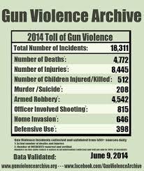 gun control argumentative essay gun control argumentative persuasive essay gun control laws gcisdk12webfc2com