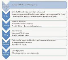 Order To Cash Process Flow Chart Whateverknowledge A Practical Approach To Customer Service