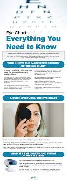 Eye Chart Machine Eye Charts
