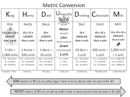 What Are Some Examples Of Metric Conversion Charts Socratic
