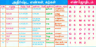Rashi Chart By Alphabet Rasi Nakshatra Chart In Tamil Bedowntowndaytona Com