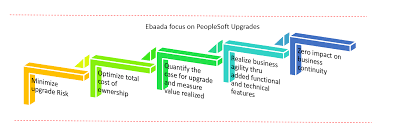 ebaada solutions understands the importance of comprehending and quantifying in meaningful way the value of upgrading to current peoplesoft release 92 peoplesoft technical