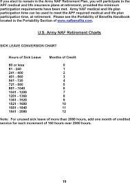 U S Army Naf Employee Retirement Plan Pdf Free Download