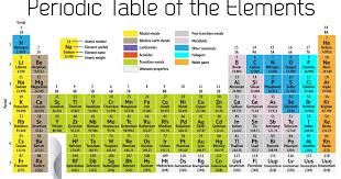 Intellectual Center: Periodic Table of the Elements
