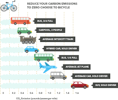 Car Carbon Emissions Chart Car Emissions Guide Buyautoinsurance Com