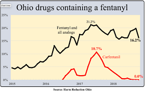 Level Of Drugs Chart Why Have Overdose Deaths Fallen In Ohio One Reason