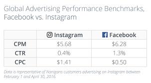 Marketing Budget Template Unique How To Spend A Social Media Budget