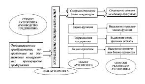 Глава Аутсорсинг как инструмент повышения конкурентоспособности  Рисунок 1 3 Основные элементы реализации аутсорсинга на промышленных предприятиях