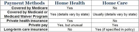 Home Health Vs Home Care A Place For Mom