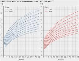 Babycenter Fetal Growth Chart Fetus Size Chart Best Of Fetal Growth Chart Babycenter