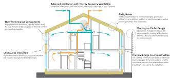 passive solar house plans cold climate best of solar passive house plans australia new 20 best