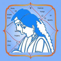 Astrology Marriage Compatibility Chart Kundali Matching For Marriage 6 Most Important Tips For