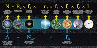 the drake equation explained