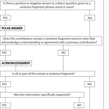 Answers Decision Chart That Users With No Specific