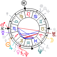 Dimple Kapadia Birth Chart Astrology And Natal Chart Of Dimple Kapadia Born On 1957 06 08