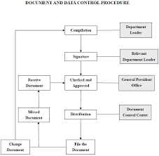 Document Control Procedure Flow Chart Right Document Control Flow Chart Document Management