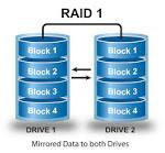 Data Recovery Raid 1