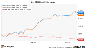 Zillow Chart Why Zillow Group Stock Soared 28 In May The Motley Fool